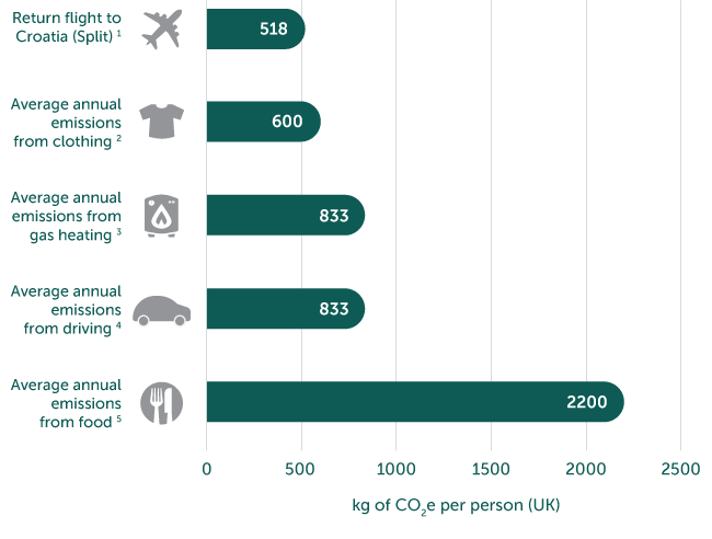 Graph comparing CO2 emissions per year in the UK against a flight to Split in Croatia.
