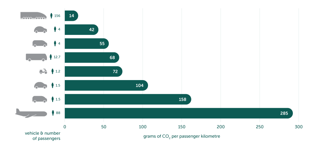 Graph showing grams of CO2 emissions per vehicle and number of people.